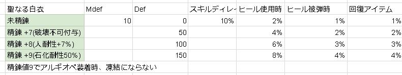 001_聖なる白衣