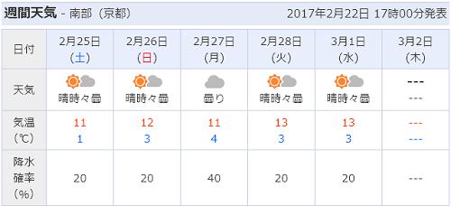 223てんき2017