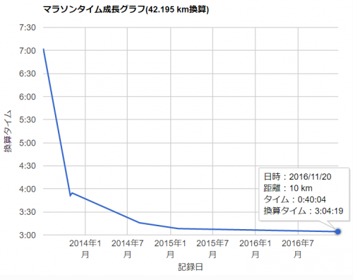 seichouグラフ