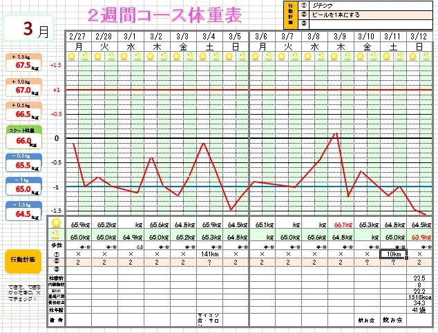 体重表14-2