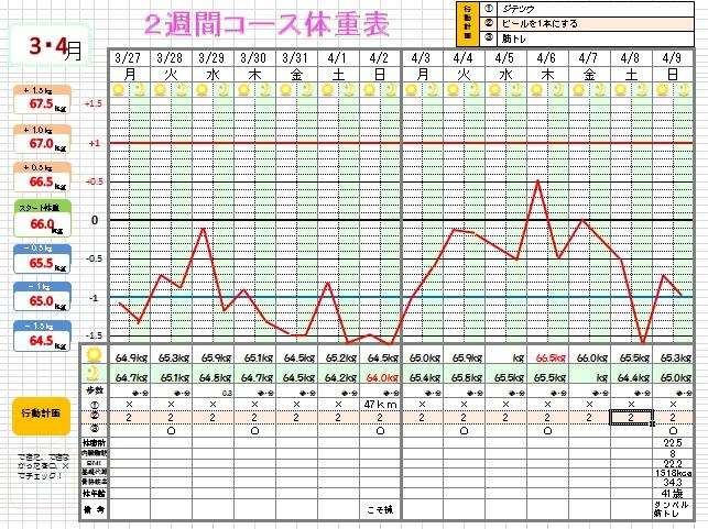 体重表15-1
