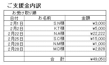 201702支援内訳