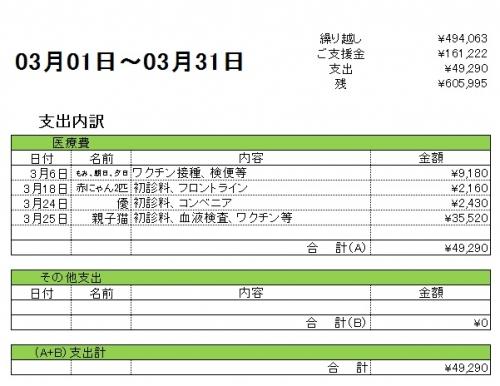 201703支出内訳