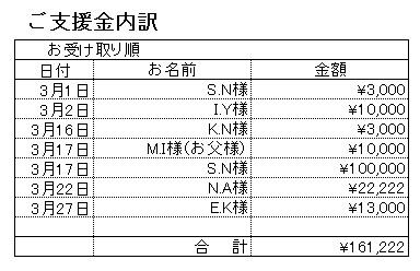 201703支援内訳