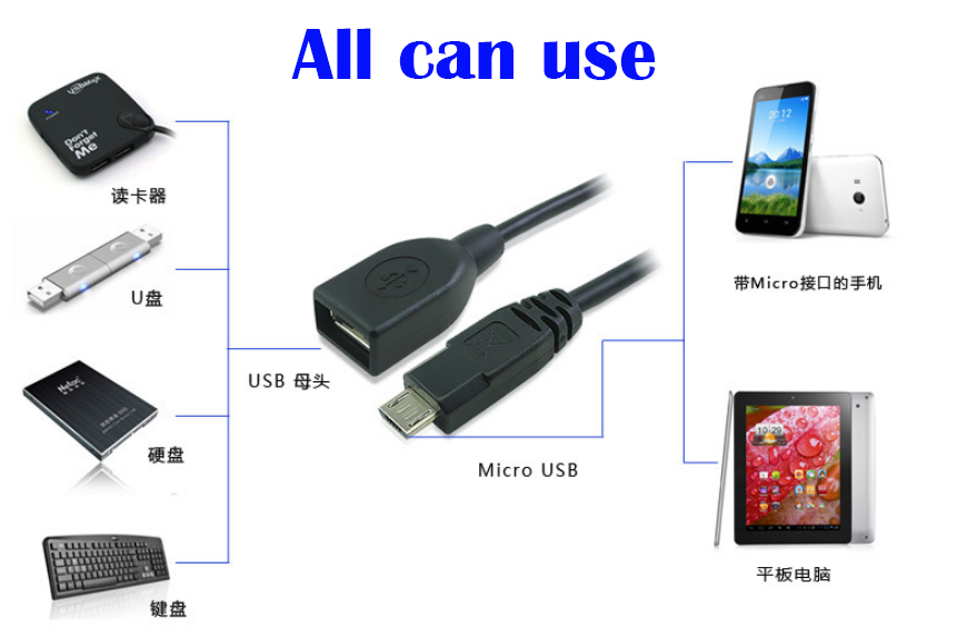 Free-shipping-Micro-USB-OTG-Cable-Adapter-For-Samsung-HTC-LG-Sony-Android-Tablet-PC-MP3.jpg