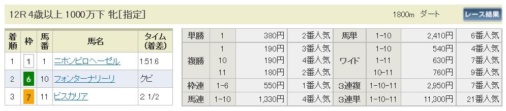 【払戻金】170318阪神12R(三連複 万馬券 的中)
