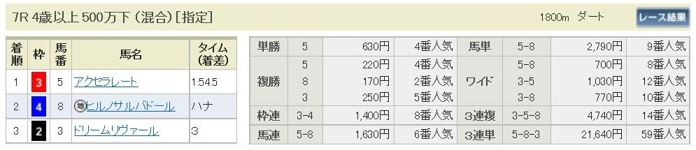 【払戻金】170318中京7R(三連複 万馬券 的中)