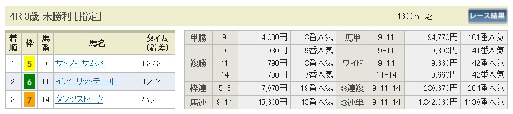 【払戻金】170319阪神4R(三連複 万馬券 的中)