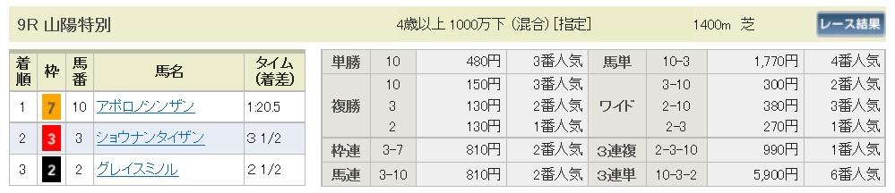 【払戻金】170319阪神9R(三連複 万馬券 的中)