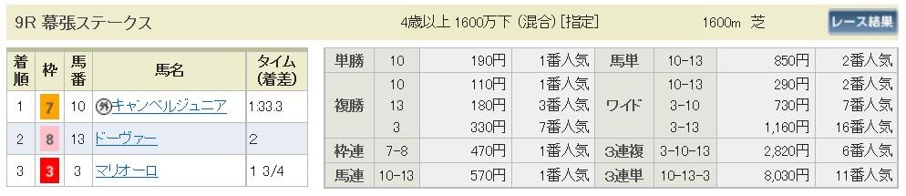 【払戻金】170319中山9R(三連複 万馬券 的中)