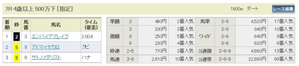 【払戻金】1700320中京7R(三連複 万馬券 的中)