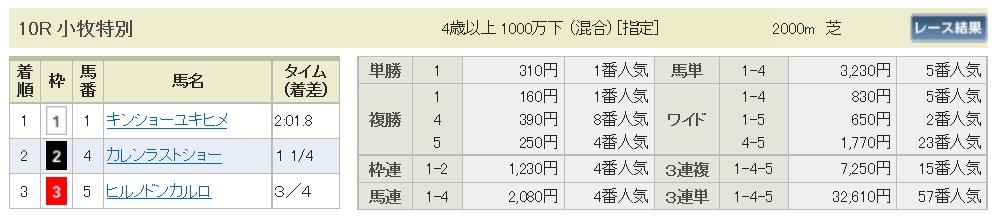 【払戻金】1700320中京10R(三連複 万馬券 的中)
