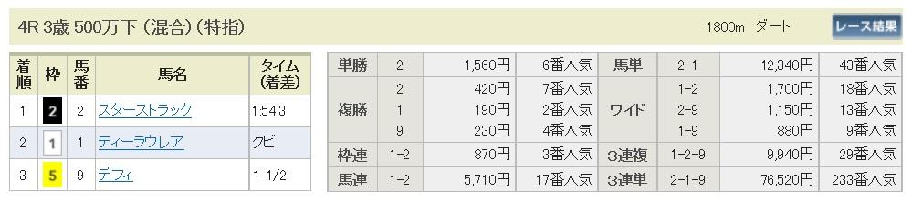 【払戻金】1700320中山4R(三連複 万馬券 的中)