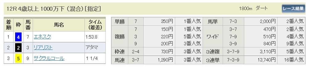 【払戻金】1700320中山12R(三連複 万馬券 的中)