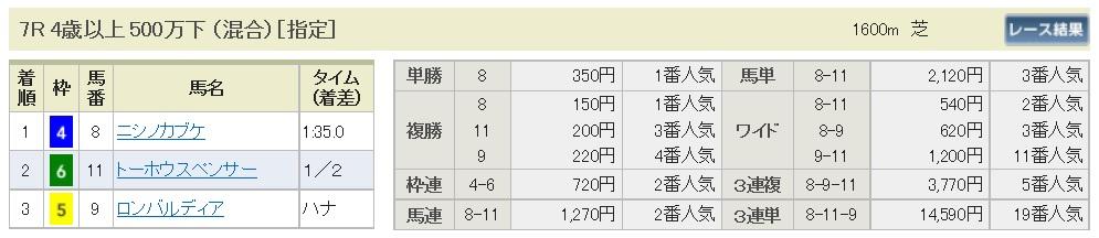 【払戻金】1700320中山7R(三連複 万馬券 的中)