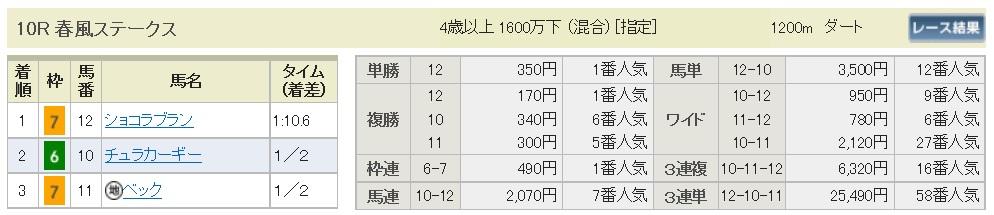 【払戻金】1700325中山10R(三連複 万馬券 的中)