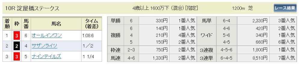 【払戻金】1700326阪神10R(三連複 万馬券 的中)
