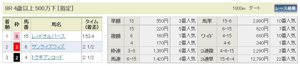 【払戻金】1700326中京8R(三連複 万馬券 的中)
