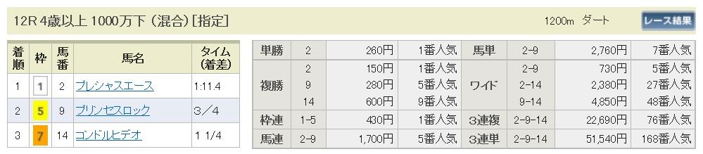 【払戻金】1700326中山12R(三連複 万馬券 的中)