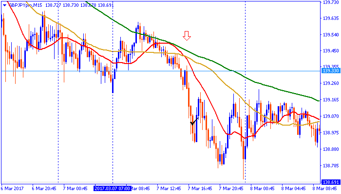 chart170307pon.png