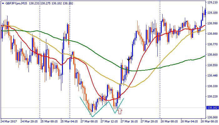 chart170327pon.png