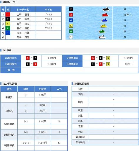 若松一般戦2日目11R(17.02.16)
