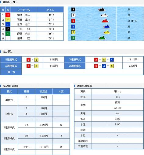 桐生一般戦2日目4R(17.02.25)