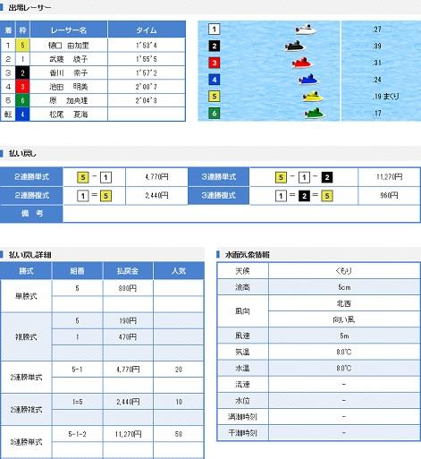 丸亀GⅢオールレディース初日9R(17.03.09)