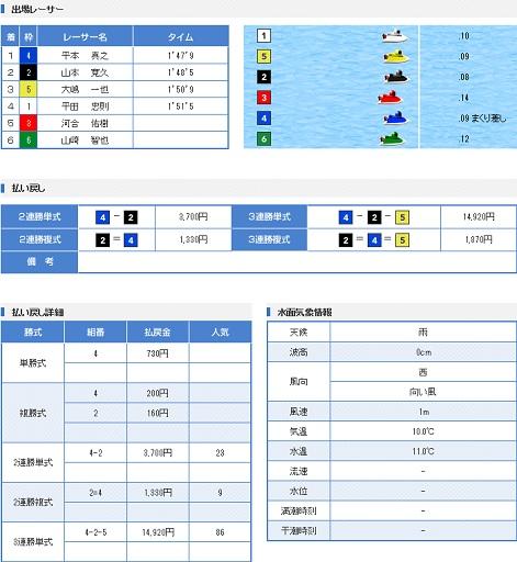 蒲郡G1開設61周年記念競走2日目3R(17.03.26)
