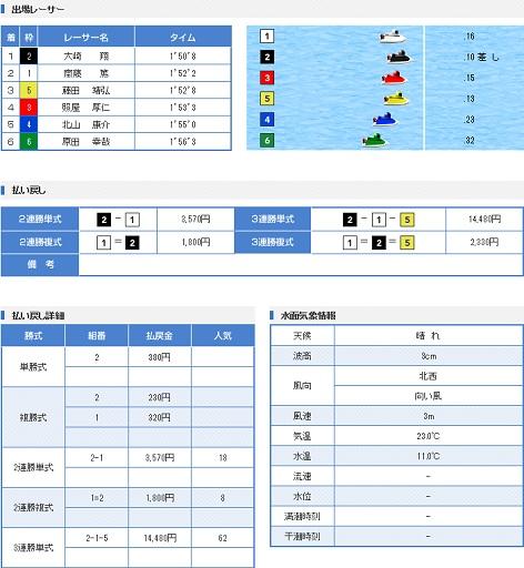 丸亀一般戦3日目4R(17.04.16)