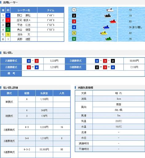 蒲郡G3 KIRINCUP 2日目3R(17.04.22)