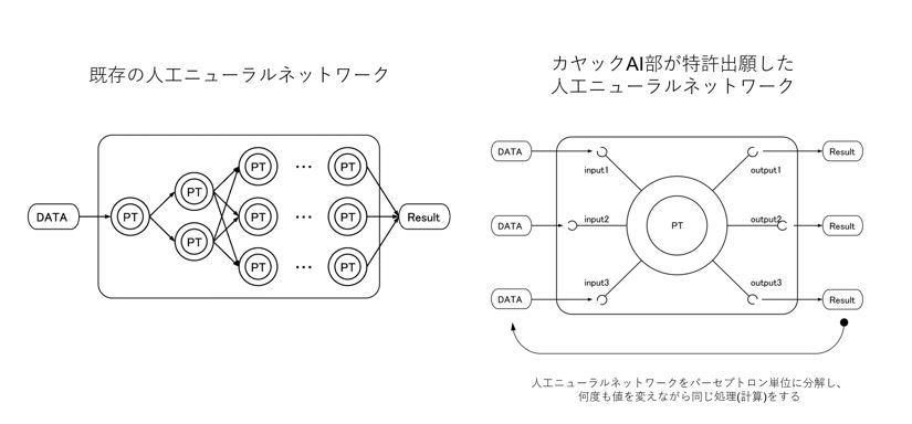カヤックAI特許