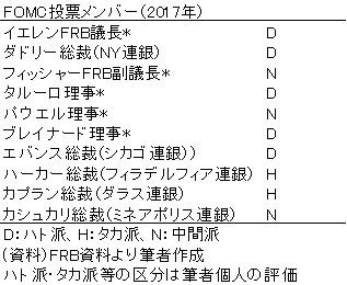 20170305b表1