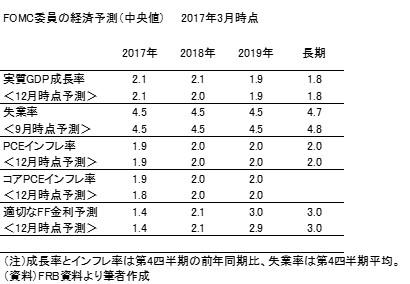 20170319b表1