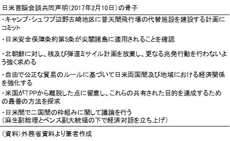 20170321表1
