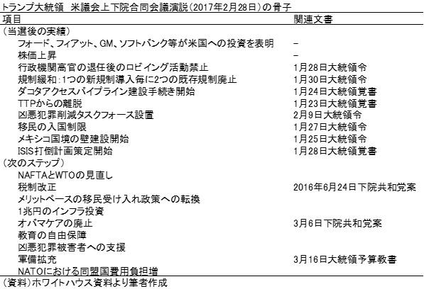 20170321表2