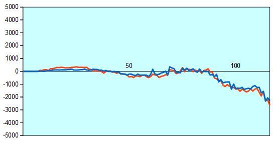第66回NHK杯準々決勝第1局 形勢評価グラフ