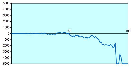 第66回王将戦第4局 形勢評価グラフ