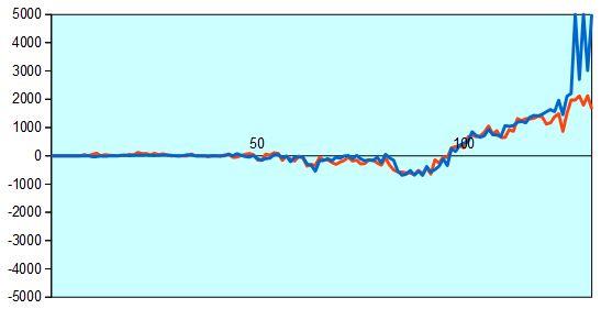 第42期棋王戦第2局 形勢評価グラフ