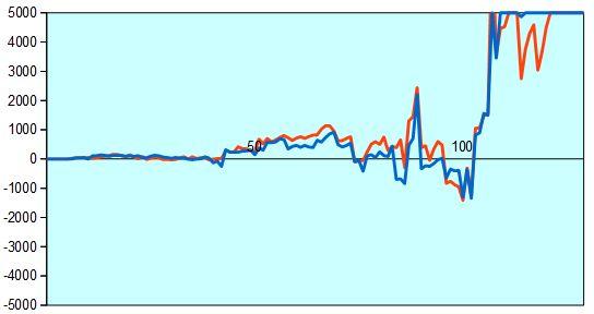第66回NHK杯準々決勝第3局 形勢評価グラフ