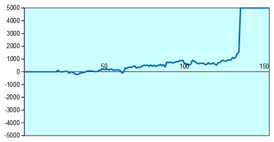 第66期王将戦第5局 形勢評価グラフ