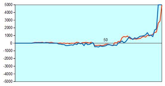 第66回NHK杯準々決勝第4局 形勢評価グラフ