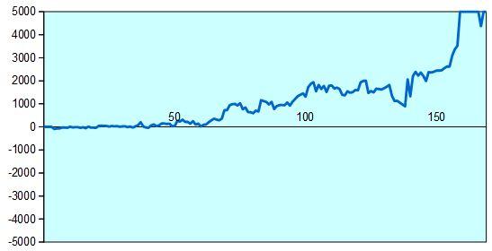 第66回NHK杯準決勝第1局 形勢評価グラフ