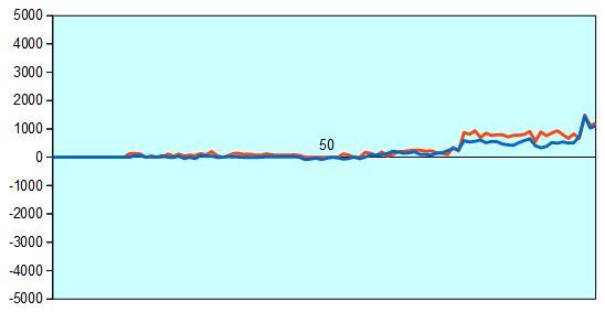 第66期王将戦第6局 形勢評価グラフ