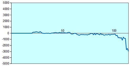 炎の七番勝負第2局 形勢評価グラフ