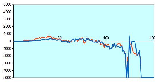第66回NHK杯準決勝第2局 形勢評価グラフ
