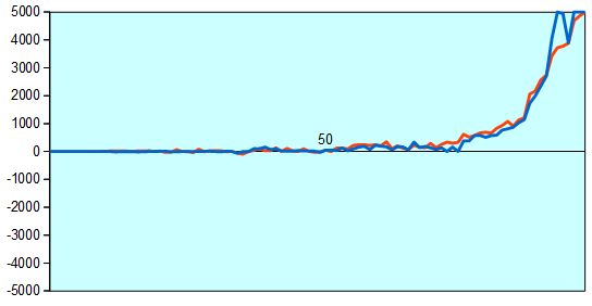 第42期棋王戦第4局 形勢評価グラフ