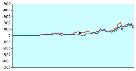 炎の七番勝負第3局 形勢評価グラフ