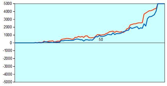獅子王戦予選第2局 形勢評価グラフ