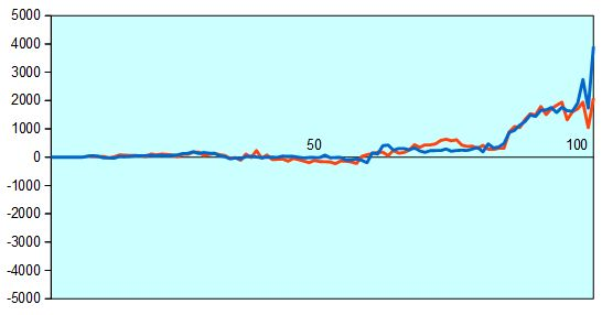 第42期棋王戦第5局 形勢評価グラフ